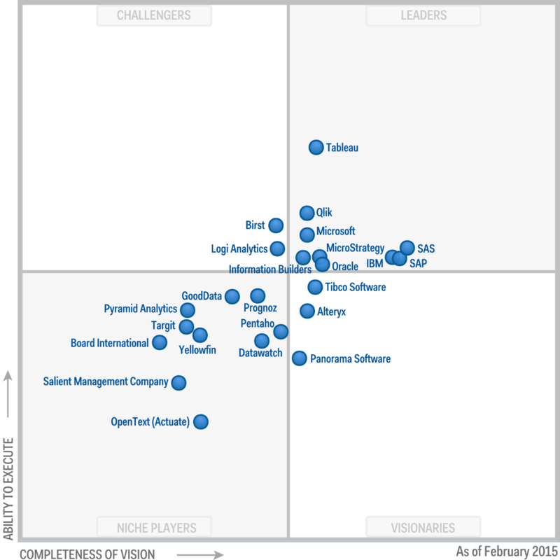 Magic Quadrant 2015