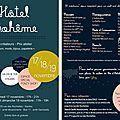Flyer pour Hôtel Bohême édition de Nantes