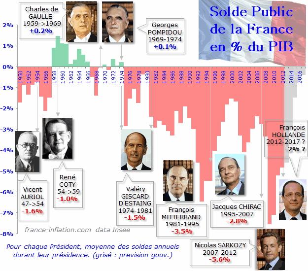 solde public france depuis 50 ans