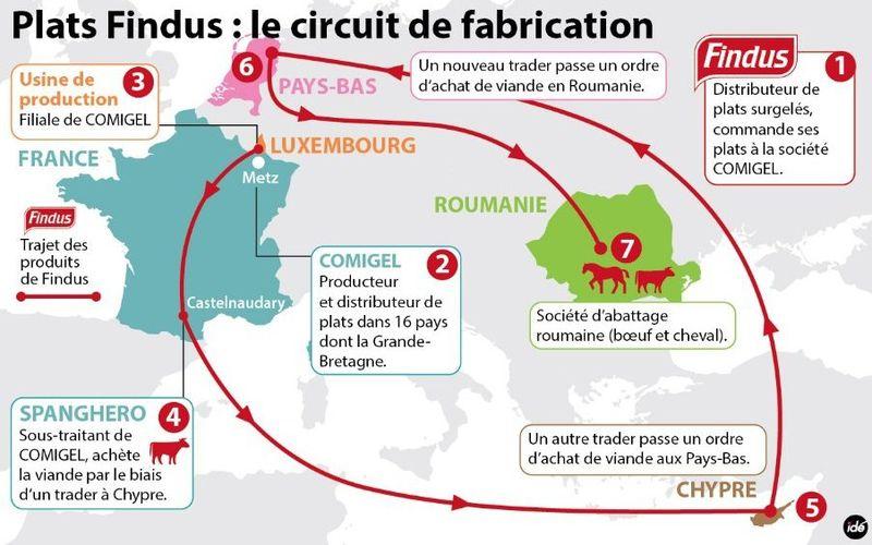 findus-europe