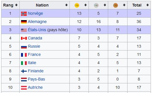 Tableau des médailles JO 2002 Wikipédia