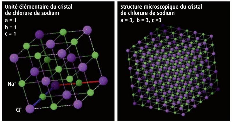 modélisation d'un cristal de sel