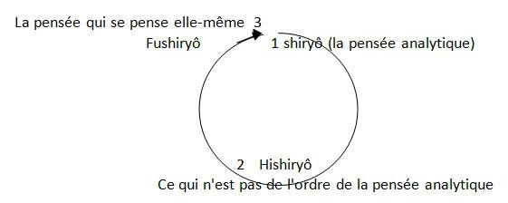 1 cercle zazenshin 3 2