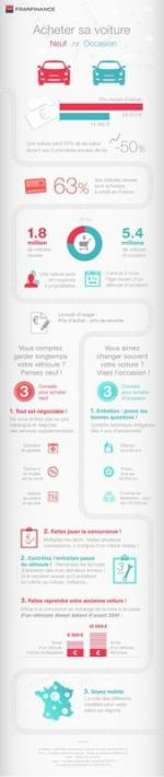 Infographie-Auto-neuf-ou-occasion-FranFinance