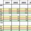 Comparaison de l'endettement de thiers sur thève sur les années 2001/2005