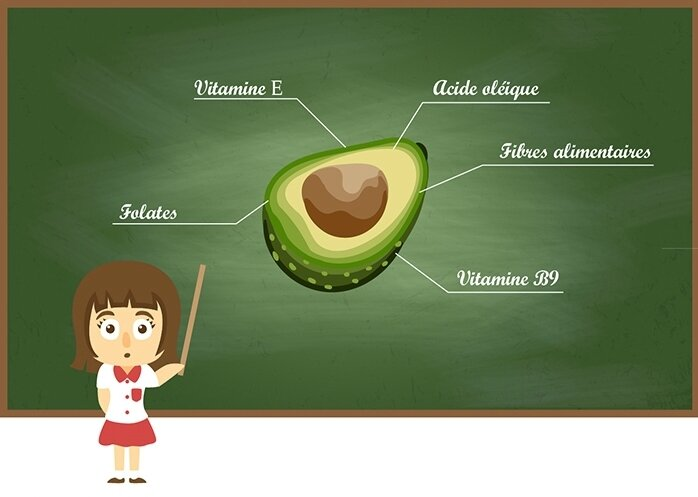 avocat-bienfaits-vertues-nutrition-beaute