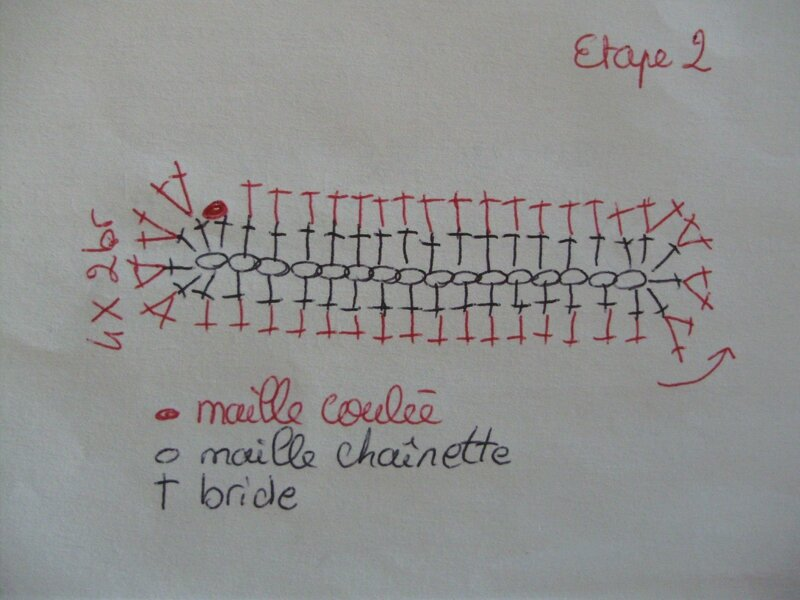 Diagramme chausson2