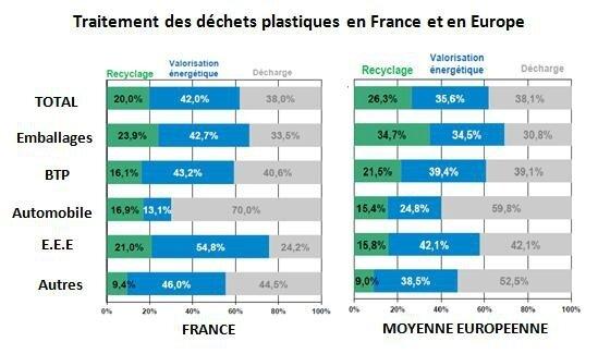 dechets-plastique-france-europe