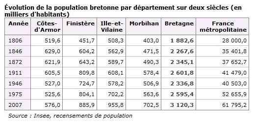 Evolution_de_la_population_bretonne