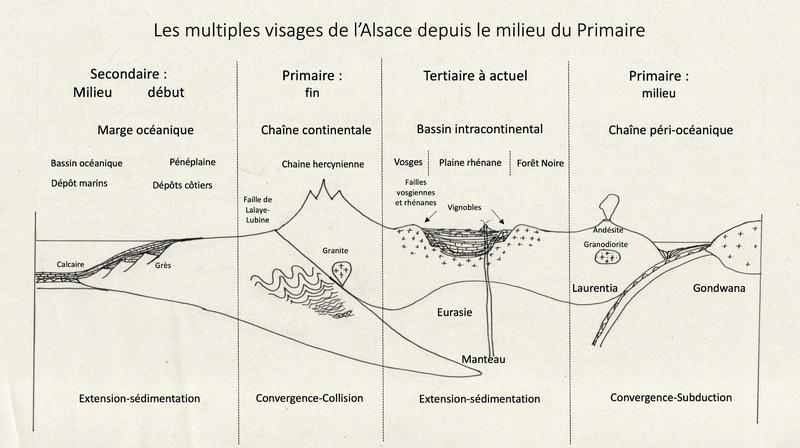 dessin une histoire géologique fin
