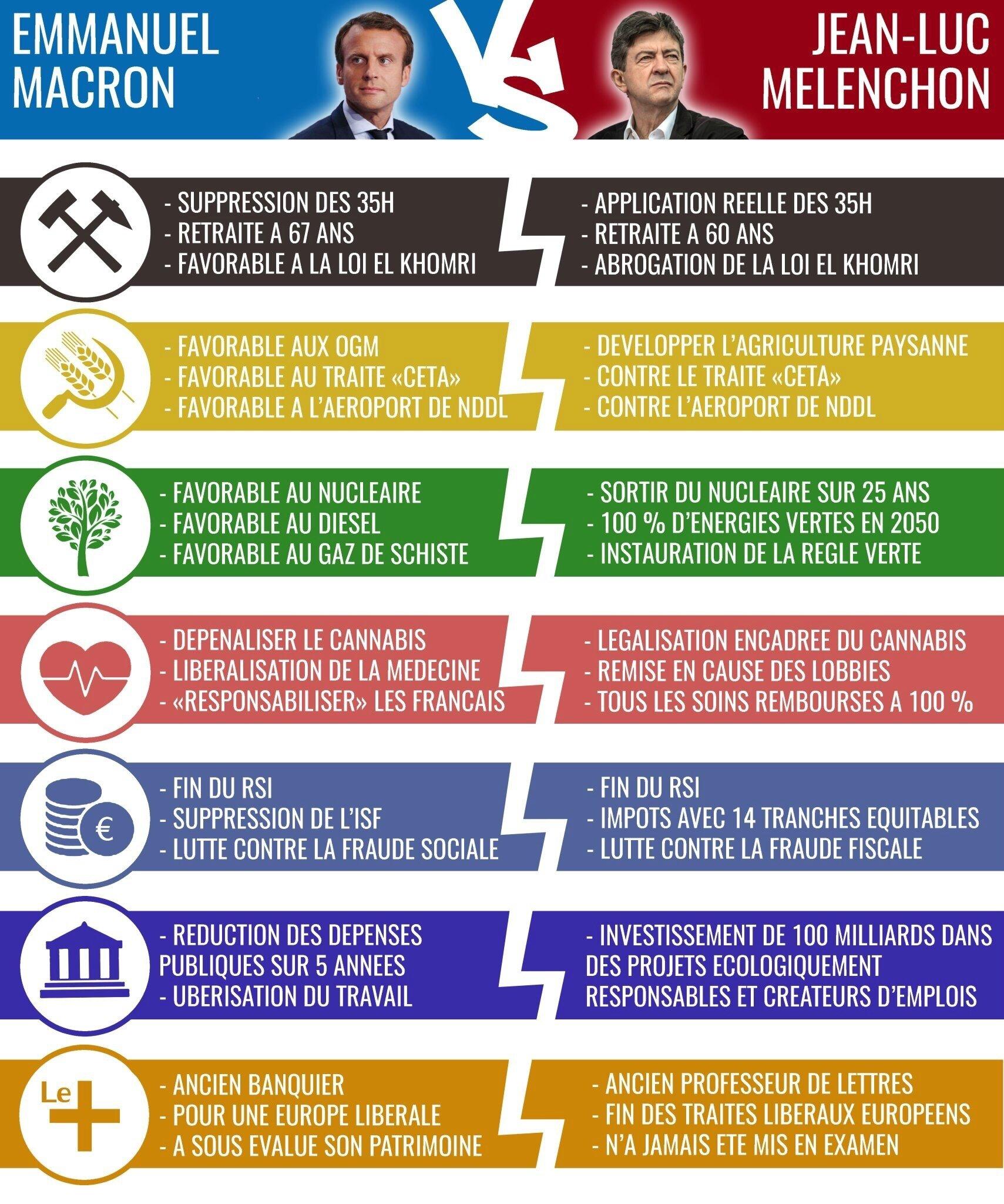 On a retrouvé le programme de #Macron