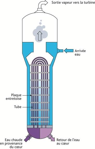 IRSN_schema-generateur-vapeur2