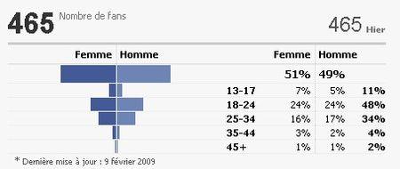 F_vrier_2009_Stat_Face_Book_