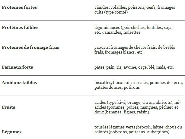 associations alimentaire 1