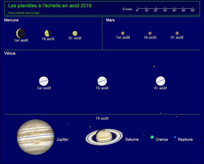 planetes_aout2019