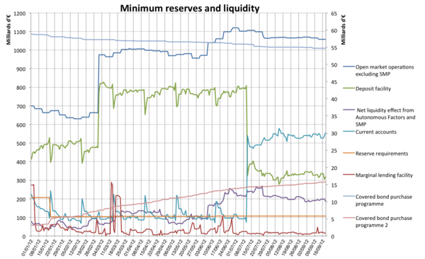 20120918 Minimum reserves and liquidity