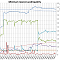Minimum reserves and liquidity