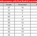 Cristiano ronaldo progress with real madrid is proving spectacular