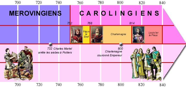 frise_chronologique_merovingiens_carolingiens