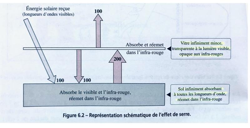 représentation schématique de l'effet de serre