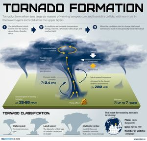 tornadoes-formation