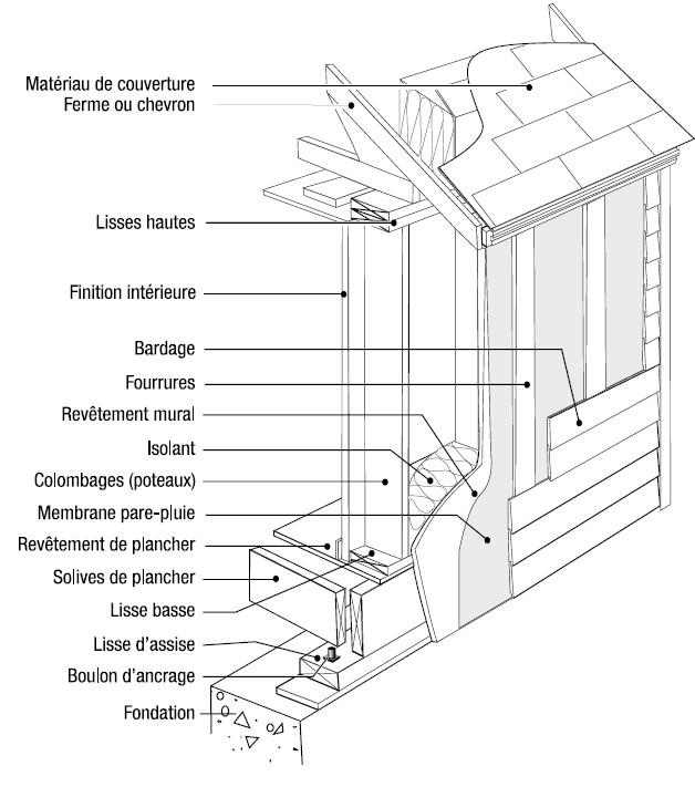 pourquoi une maison ossature bois construction de notre maison ossature bois. Black Bedroom Furniture Sets. Home Design Ideas