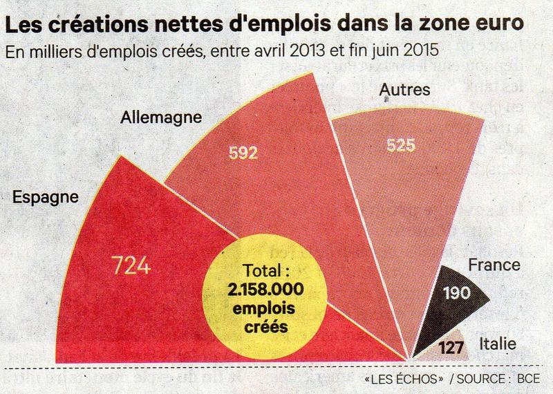 ScCréationEmploisEurope033