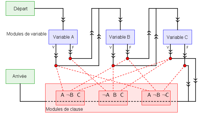 Schéma modules
