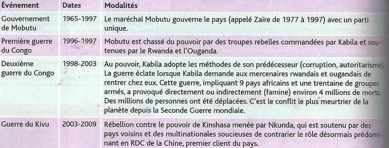tableau Afrique obstacles au développement - conflits RDC