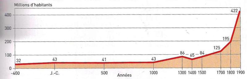 graphique évolution population européenne depuis Antiquité
