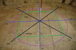 Quadrilatère solsticial