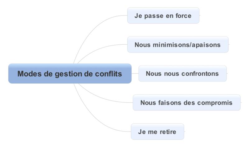 Modes de gestion de conflits