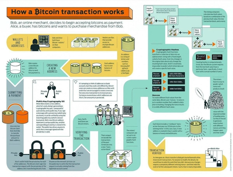 transaction bitcoin