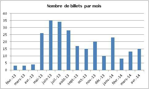 Nombre de billets par mois