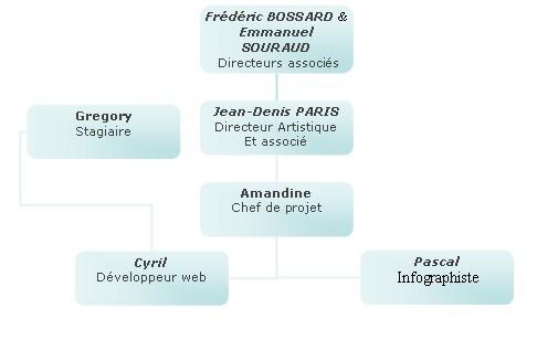 Rapport De Stage 3 2