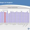 Les européens ont un pénis de 14, 27 cm en moyenne