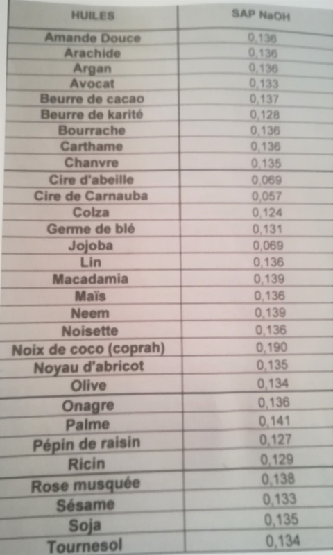 table_de_saponification