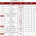 Muse: jolin ranks #14 on g-music and 5music this week