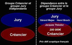 D_pendance_cr_ancier_jury_dans_D_fi_z_t_tique