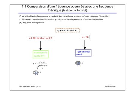 Comparaison_fr_quence_th_orique